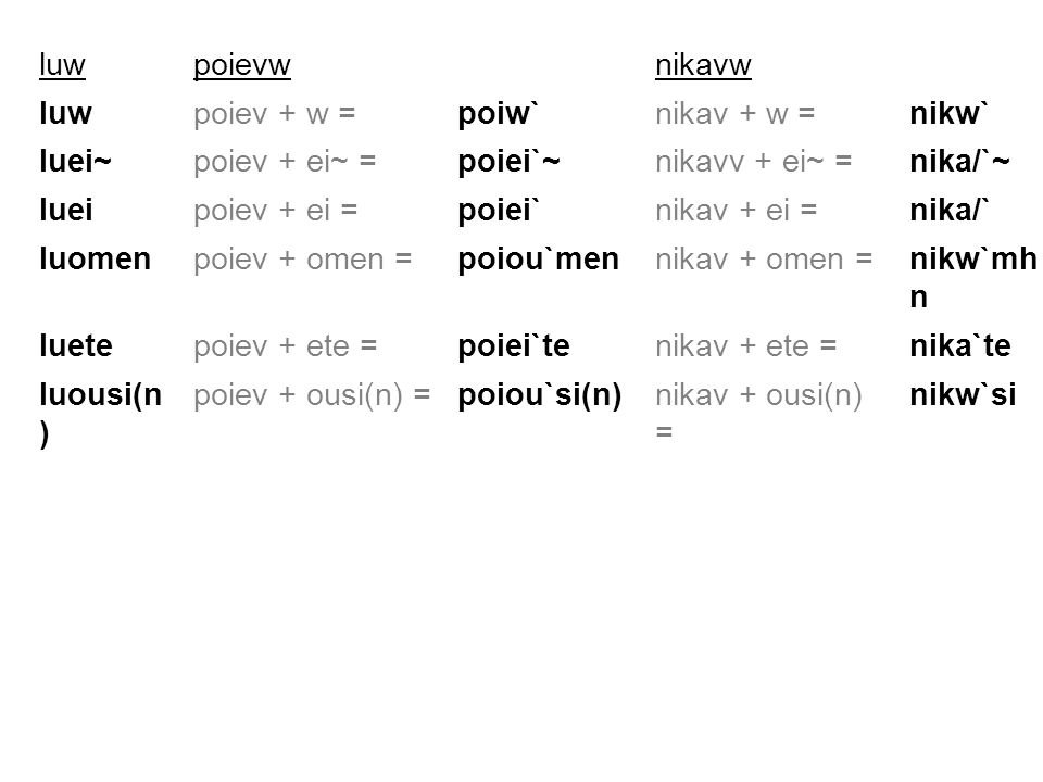 luwpoievwnikavw luwpoiev + w =poiw`nikav + w =nikw` luei~poiev + ei~ =poiei`~nikavv + ei~ =nika/`~ lueipoiev + ei =poiei`nikav + ei =nika/` luomenpoie