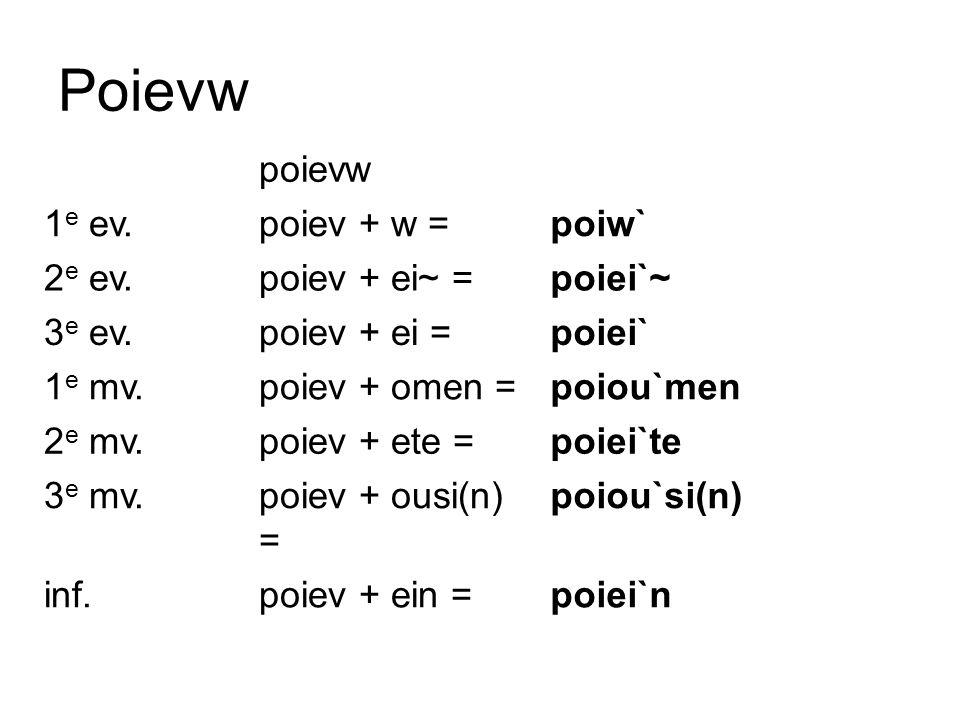 Poievw poievw 1 e ev.poiev + w =poiw` 2 e ev.poiev + ei~ =poiei`~ 3 e ev.poiev + ei =poiei` 1 e mv.poiev + omen =poiou`men 2 e mv.poiev + ete =poiei`t