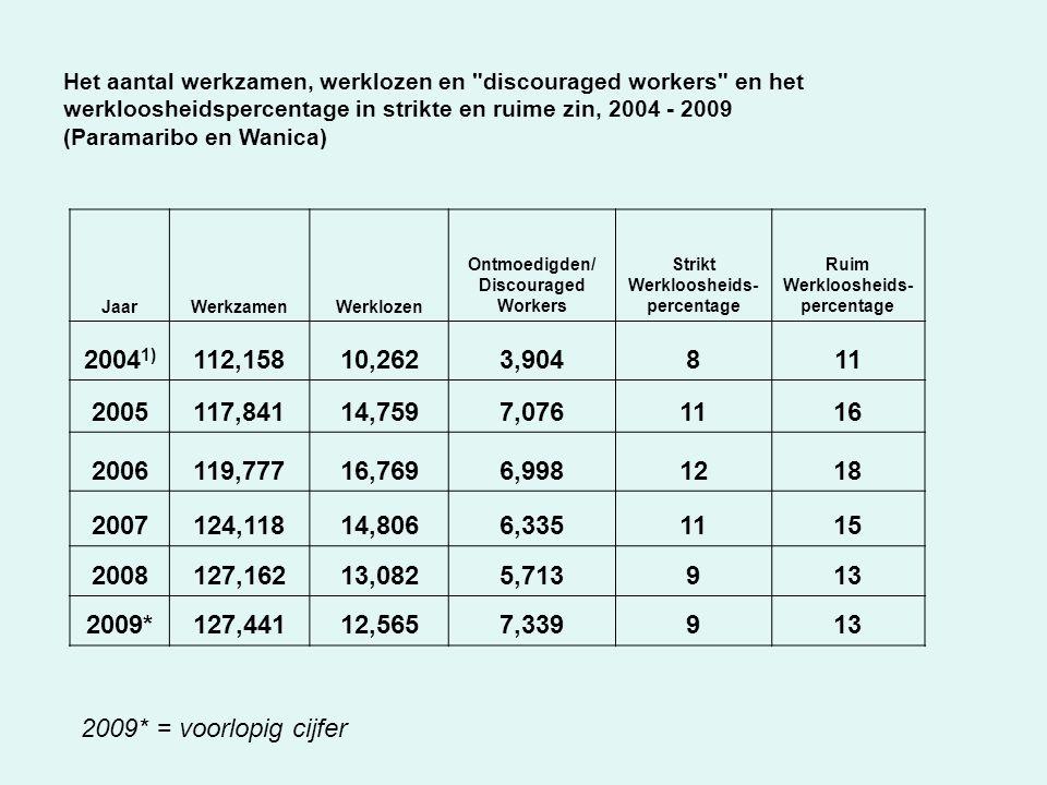 Het aantal werkzamen, werklozen en discouraged workers en het werkloosheidspercentage in strikte en ruime zin, 2004 - 2009 (Paramaribo en Wanica) JaarWerkzamenWerklozen Ontmoedigden/ Discouraged Workers Strikt Werkloosheids- percentage Ruim Werkloosheids- percentage 2004 1) 112,15810,2623,904811 2005117,84114,7597,0761116 2006119,77716,7696,9981218 2007124,11814,8066,3351115 2008127,16213,0825,713913 2009*127,44112,5657,339913 2009* = voorlopig cijfer
