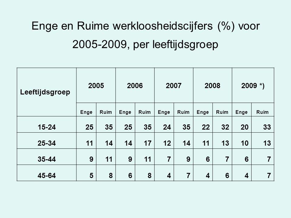 Enge en Ruime werkloosheidscijfers (%) voor 2005-2009, per leeftijdsgroep Leeftijdsgroep 20052006200720082009 *) EngeRuimEngeRuimEngeRuimEngeRuimEngeRuim 15-2425352535243522322033 25-341114 17121411131013 35-449119 796767 45-645868474647