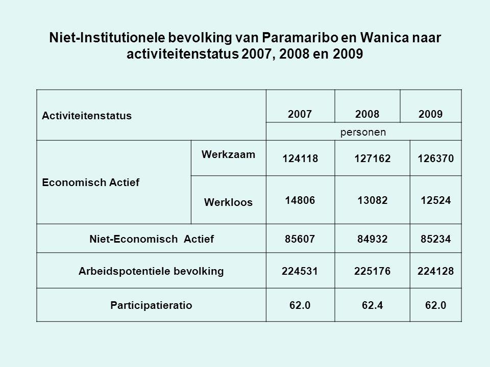 Niet-Institutionele bevolking van Paramaribo en Wanica naar activiteitenstatus 2007, 2008 en 2009 Activiteitenstatus 200720082009 personen Economisch Actief Werkzaam 124118127162126370 Werkloos Unemploy 148061308212524 Niet-Economisch Actief856078493285234 Arbeidspotentiele bevolking224531225176224128 Participatieratio62.062.462.0