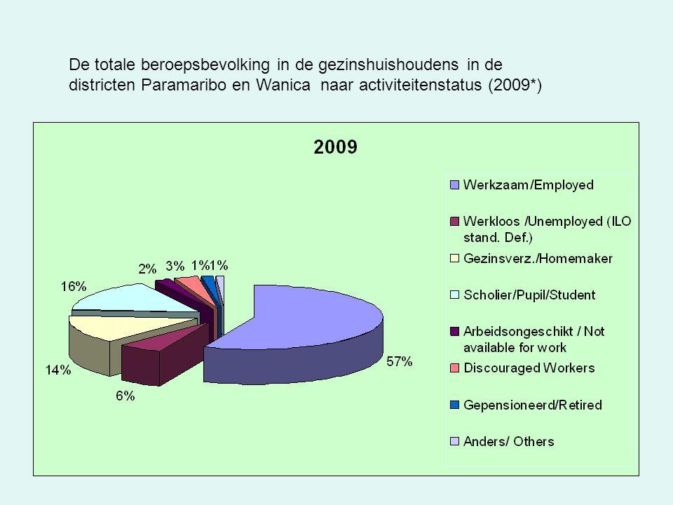 De totale beroepsbevolking in de gezinshuishoudens in de districten Paramaribo en Wanica naar activiteitenstatus (2009*)