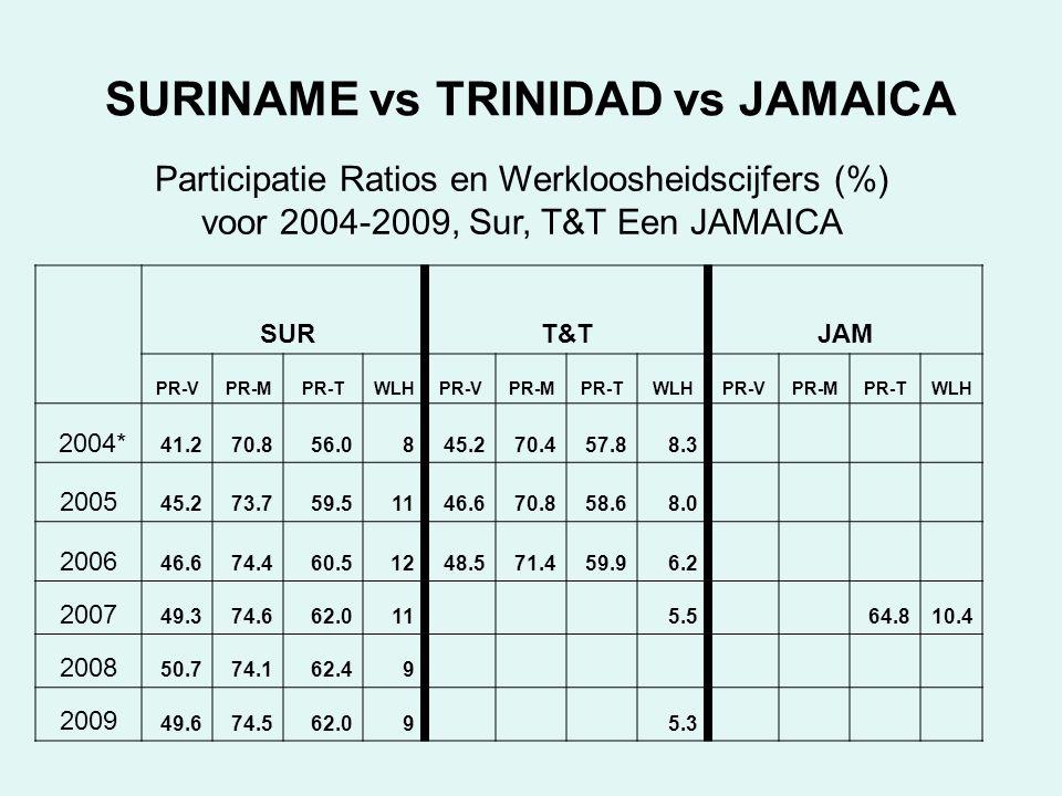 SURINAME vs TRINIDAD vs JAMAICA Participatie Ratios en Werkloosheidscijfers (%) voor 2004-2009, Sur, T&T Een JAMAICA SURT&TJAM PR-VPR-MPR-TWLHPR-VPR-MPR-TWLHPR-VPR-MPR-TWLH 2004* 41.270.856.0845.270.457.88.3 2005 45.273.759.51146.670.858.68.0 2006 46.674.460.51248.571.459.96.2 2007 49.374.662.0115.564.810.4 2008 50.774.162.49 2009 49.674.562.095.3