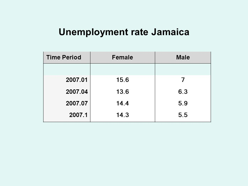 Unemployment rate Jamaica Time PeriodFemaleMale 2007.01 15.67 2007.04 13.66.3 2007.07 14.45.9 2007.1 14.35.5