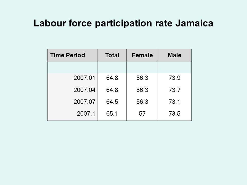 Labour force participation rate Jamaica Time PeriodTotalFemaleMale 2007.01 64.856.373.9 2007.04 64.856.373.7 2007.07 64.556.373.1 2007.1 65.15773.5
