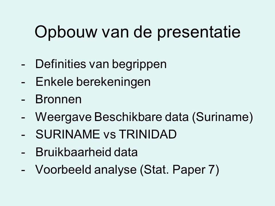 Opbouw van de presentatie - Definities van begrippen - Enkele berekeningen - Bronnen - Weergave Beschikbare data (Suriname) - SURINAME vs TRINIDAD - Bruikbaarheid data - Voorbeeld analyse (Stat.