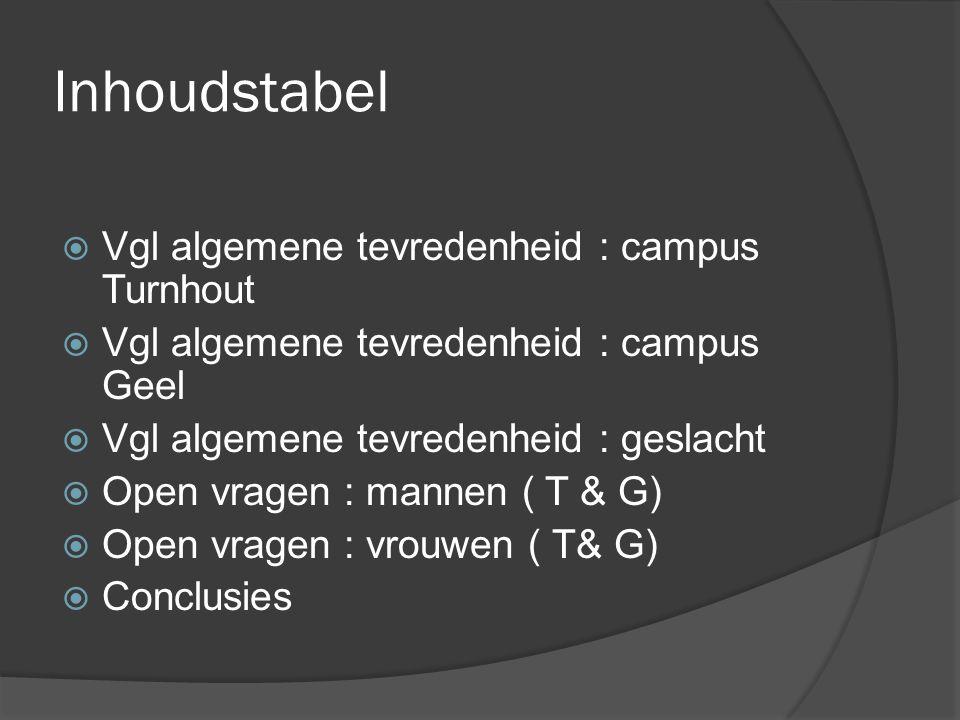 Inhoudstabel  Vgl algemene tevredenheid : campus Turnhout  Vgl algemene tevredenheid : campus Geel  Vgl algemene tevredenheid : geslacht  Open vragen : mannen ( T & G)  Open vragen : vrouwen ( T& G)  Conclusies