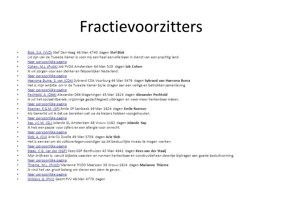 Fractievoorzitters Blok, S.A. (VVD) Stef Den Haag 46 Man 4740 dagen Stef Blok Blok, S.A.