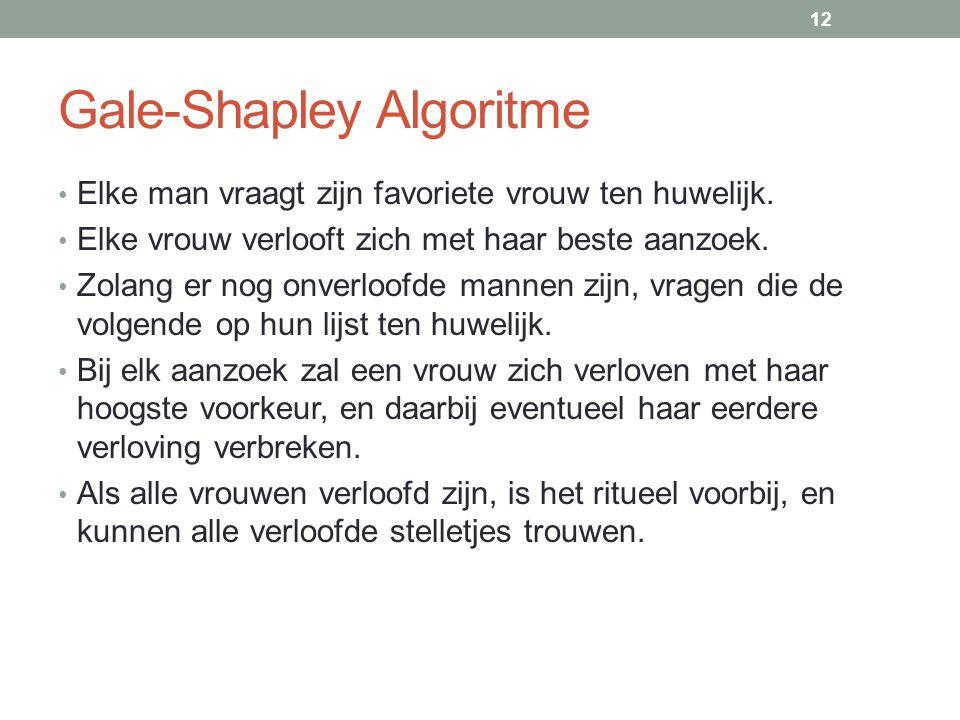 Gale-Shapley Algoritme Elke man vraagt zijn favoriete vrouw ten huwelijk.