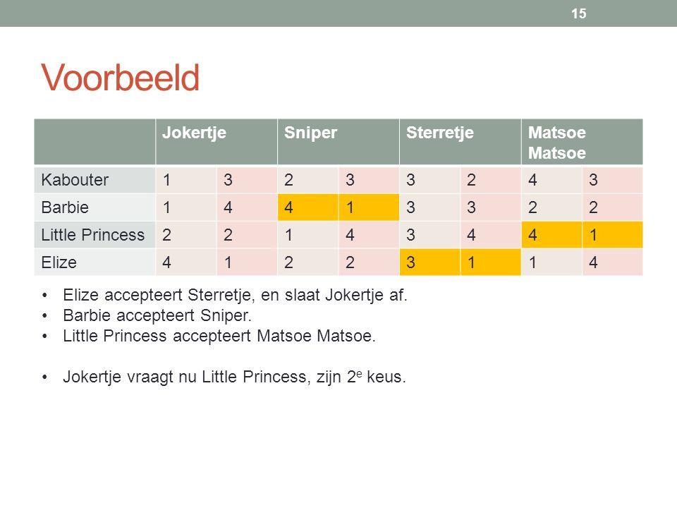 Voorbeeld JokertjeSniperSterretjeMatsoe Kabouter13233243 Barbie14413322 Little Princess22143441 Elize41223114 15 Elize accepteert Sterretje, en slaat Jokertje af.