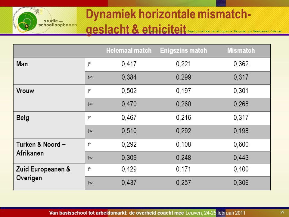Onderzoek gefinancierd door de Vlaamse Regering in het kader van het programma 'Steunpunten voor Beleidsrelevant Onderzoek' Dynamiek horizontale misma