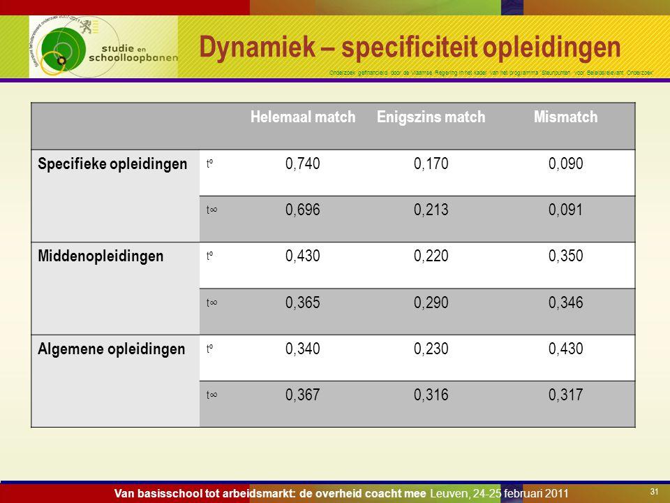 Onderzoek gefinancierd door de Vlaamse Regering in het kader van het programma 'Steunpunten voor Beleidsrelevant Onderzoek' Dynamiek – specificiteit o