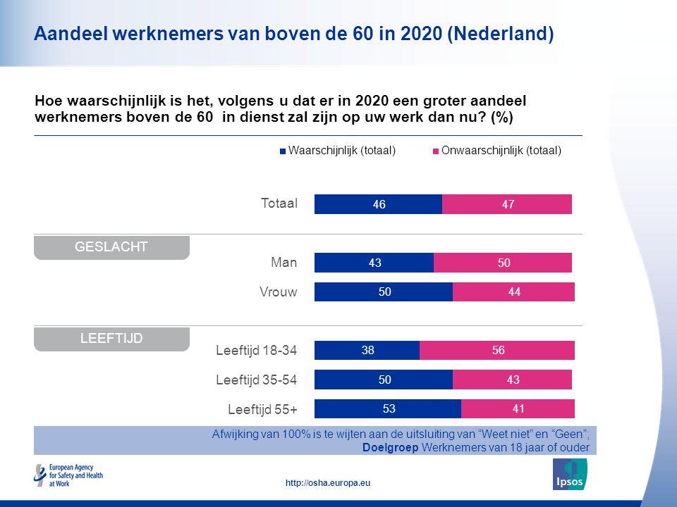 10 http://osha.europa.eu Totaal Man Vrouw Leeftijd 18-34 Leeftijd 35-54 Leeftijd 55+ Aandeel werknemers van boven de 60 in 2020 (Nederland) Hoe waarschijnlijk is het, volgens u dat er in 2020 een groter aandeel werknemers boven de 60 in dienst zal zijn op uw werk dan nu.