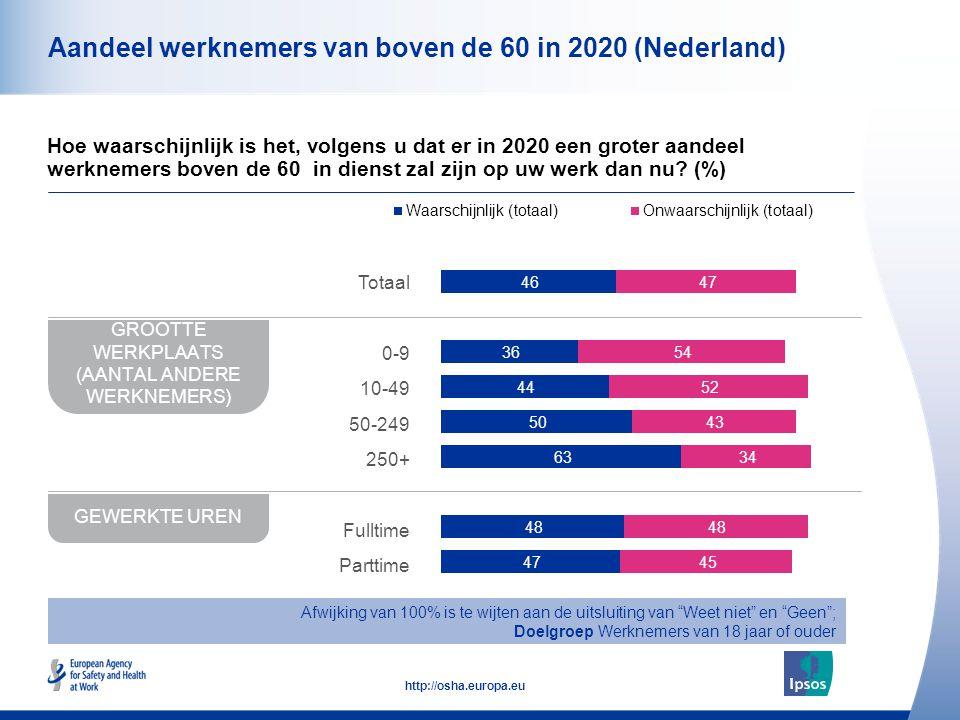 11 http://osha.europa.eu Aandeel werknemers van boven de 60 in 2020 (Nederland) Hoe waarschijnlijk is het, volgens u dat er in 2020 een groter aandeel werknemers boven de 60 in dienst zal zijn op uw werk dan nu.