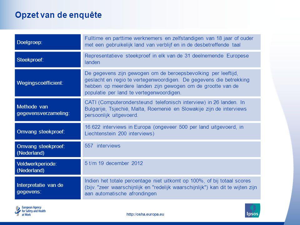53 http://osha.europa.eu Dit werk is uitgevoerd door Ipsos MORI in overeenstemming met de normen beschreven in ISO 20252 Kwaliteitswaarborging Ipsos MORI is lid van alle belangrijke marktonderzoeksinstellingen Zorgen voor een constante kwaliteit van het werk volgens de hoogste normen uit de industrie en een jaarlijkse inspectie door externe beoordelaars