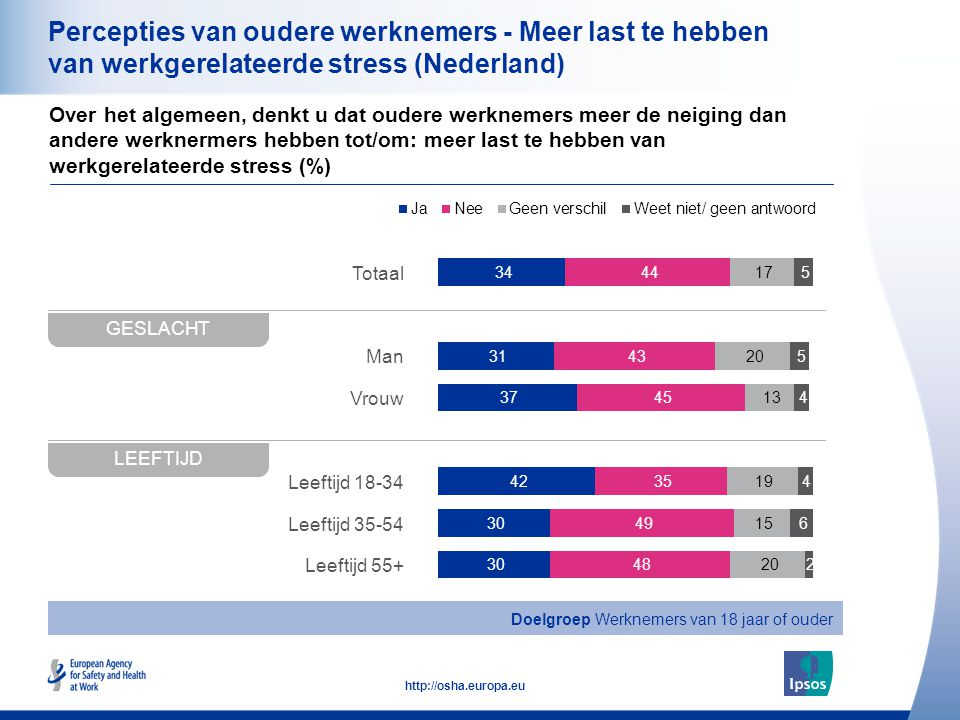 20 http://osha.europa.eu Totaal Man Vrouw Leeftijd 18-34 Leeftijd 35-54 Leeftijd 55+ Percepties van oudere werknemers - Meer last te hebben van werkgerelateerde stress (Nederland) Over het algemeen, denkt u dat oudere werknemers meer de neiging dan andere werknermers hebben tot/om: meer last te hebben van werkgerelateerde stress (%) GESLACHT LEEFTIJD Doelgroep Werknemers van 18 jaar of ouder