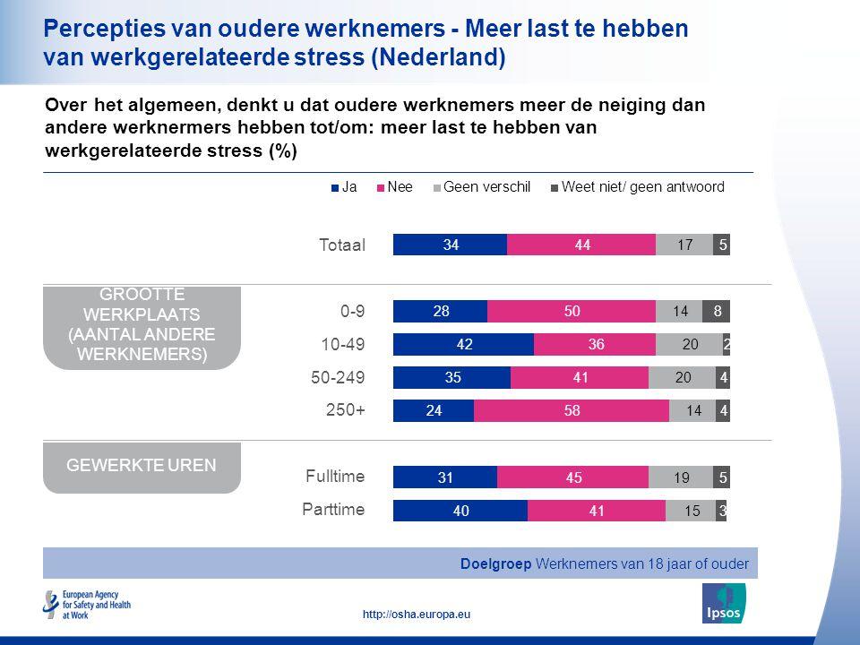21 http://osha.europa.eu Percepties van oudere werknemers - Meer last te hebben van werkgerelateerde stress (Nederland) Over het algemeen, denkt u dat oudere werknemers meer de neiging dan andere werknermers hebben tot/om: meer last te hebben van werkgerelateerde stress (%) GROOTTE WERKPLAATS (AANTAL ANDERE WERKNEMERS) GEWERKTE UREN Doelgroep Werknemers van 18 jaar of ouder Totaal 0-9 10-49 50-249 250+ Fulltime Parttime
