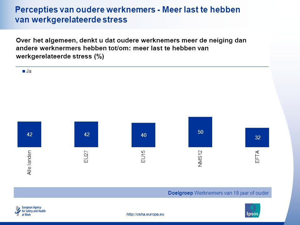23 http://osha.europa.eu Percepties van oudere werknemers - Meer last te hebben van werkgerelateerde stress Over het algemeen, denkt u dat oudere werknemers meer de neiging dan andere werknermers hebben tot/om: meer last te hebben van werkgerelateerde stress (%) Doelgroep Werknemers van 18 jaar of ouder