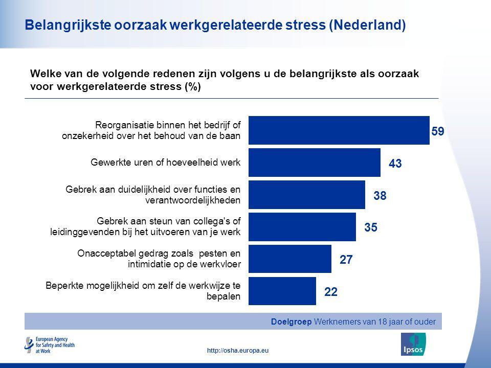33 http://osha.europa.eu Belangrijkste oorzaak werkgerelateerde stress (Nederland) Welke van de volgende redenen zijn volgens u de belangrijkste als oorzaak voor werkgerelateerde stress (%) Doelgroep Werknemers van 18 jaar of ouder