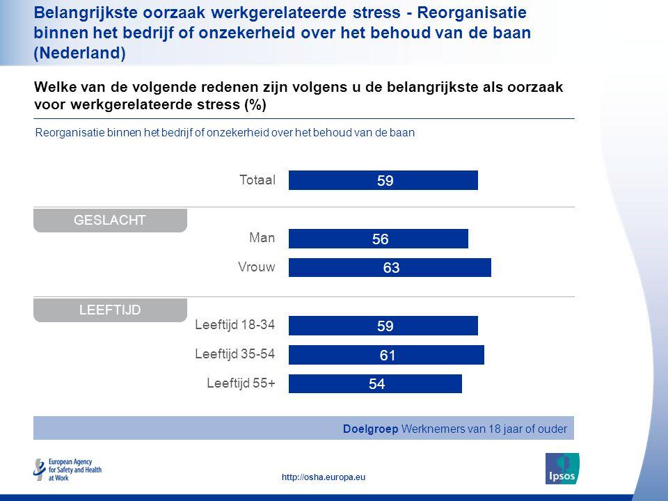 34 http://osha.europa.eu Welke van de volgende redenen zijn volgens u de belangrijkste als oorzaak voor werkgerelateerde stress (%) Belangrijkste oorzaak werkgerelateerde stress - Reorganisatie binnen het bedrijf of onzekerheid over het behoud van de baan (Nederland) GESLACHT Totaal Man Vrouw Leeftijd 18-34 Leeftijd 35-54 Leeftijd 55+ LEEFTIJD Doelgroep Werknemers van 18 jaar of ouder Reorganisatie binnen het bedrijf of onzekerheid over het behoud van de baan