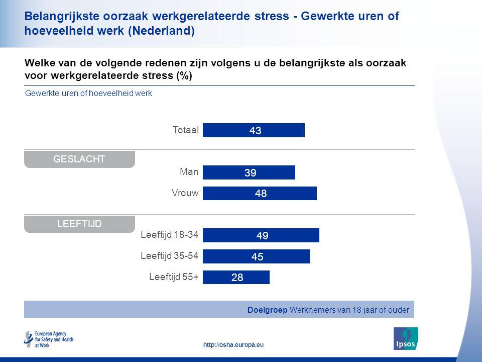 36 http://osha.europa.eu Welke van de volgende redenen zijn volgens u de belangrijkste als oorzaak voor werkgerelateerde stress (%) Belangrijkste oorzaak werkgerelateerde stress - Gewerkte uren of hoeveelheid werk (Nederland) GESLACHT Totaal Man Vrouw Leeftijd 18-34 Leeftijd 35-54 Leeftijd 55+ LEEFTIJD Doelgroep Werknemers van 18 jaar of ouder Gewerkte uren of hoeveelheid werk