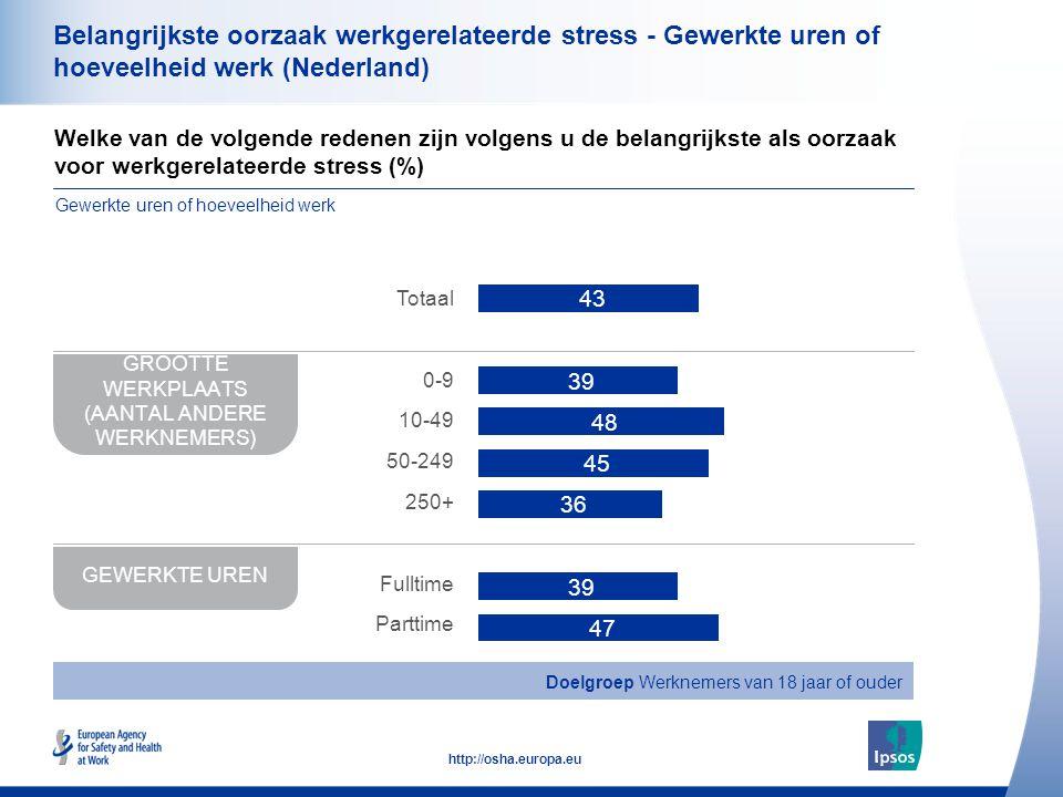 37 http://osha.europa.eu Belangrijkste oorzaak werkgerelateerde stress - Gewerkte uren of hoeveelheid werk (Nederland) Welke van de volgende redenen zijn volgens u de belangrijkste als oorzaak voor werkgerelateerde stress (%) Gewerkte uren of hoeveelheid werk GROOTTE WERKPLAATS (AANTAL ANDERE WERKNEMERS) GEWERKTE UREN Totaal 0-9 10-49 50-249 250+ Fulltime Parttime Doelgroep Werknemers van 18 jaar of ouder