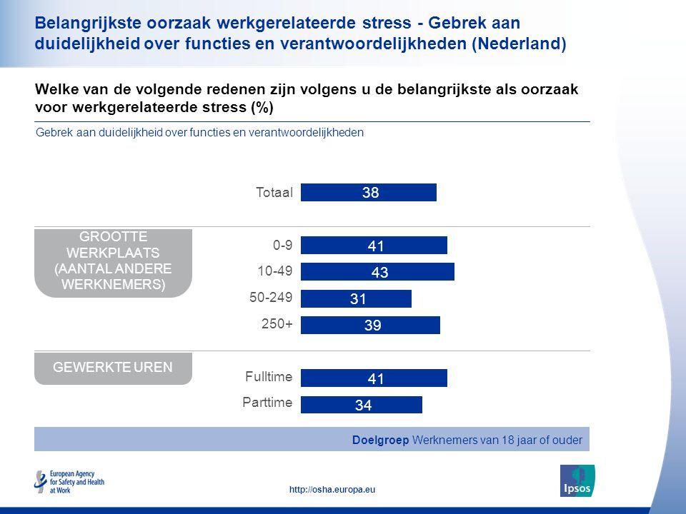 39 http://osha.europa.eu Belangrijkste oorzaak werkgerelateerde stress - Gebrek aan duidelijkheid over functies en verantwoordelijkheden (Nederland) Welke van de volgende redenen zijn volgens u de belangrijkste als oorzaak voor werkgerelateerde stress (%) Gebrek aan duidelijkheid over functies en verantwoordelijkheden GROOTTE WERKPLAATS (AANTAL ANDERE WERKNEMERS) GEWERKTE UREN Totaal 0-9 10-49 50-249 250+ Fulltime Parttime Doelgroep Werknemers van 18 jaar of ouder