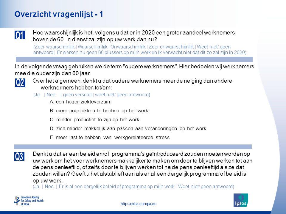 15 http://osha.europa.eu Percepties van oudere werknemers (Nederland) Een hoger ziekteverzuim Meer ongelukken te hebben op het werk Minder productief te zijn op het werk Zich minder makkelijk aan passen aan veranderingen op het werk Meer last te hebben van werkgerelateerde stress Over het algemeen, denkt u dat oudere werknemers meer de neiging dan andere werknermers hebben tot/om: (%) Doelgroep Werknemers van 18 jaar of ouder