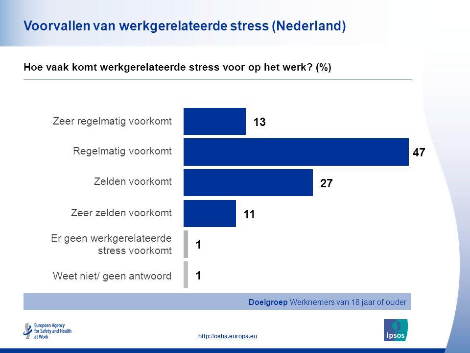 41 http://osha.europa.eu Voorvallen van werkgerelateerde stress (Nederland) Hoe vaak komt werkgerelateerde stress voor op het werk.