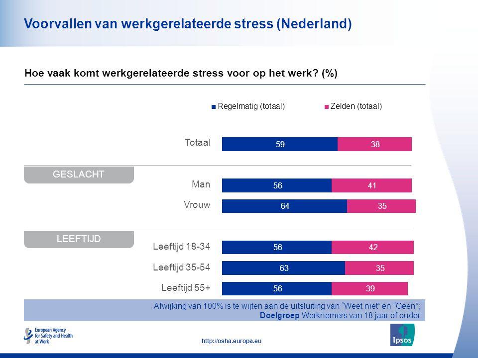 42 http://osha.europa.eu Totaal Man Vrouw Leeftijd 18-34 Leeftijd 35-54 Leeftijd 55+ Voorvallen van werkgerelateerde stress (Nederland) Hoe vaak komt werkgerelateerde stress voor op het werk.