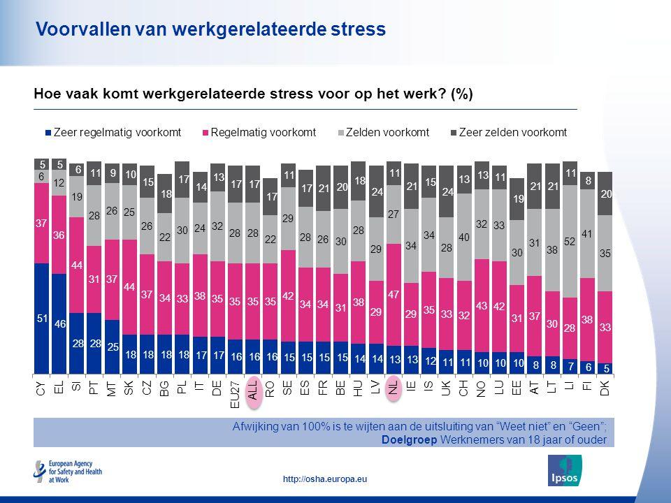 44 http://osha.europa.eu Voorvallen van werkgerelateerde stress Afwijking van 100% is te wijten aan de uitsluiting van Weet niet en Geen ; Doelgroep Werknemers van 18 jaar of ouder Hoe vaak komt werkgerelateerde stress voor op het werk.