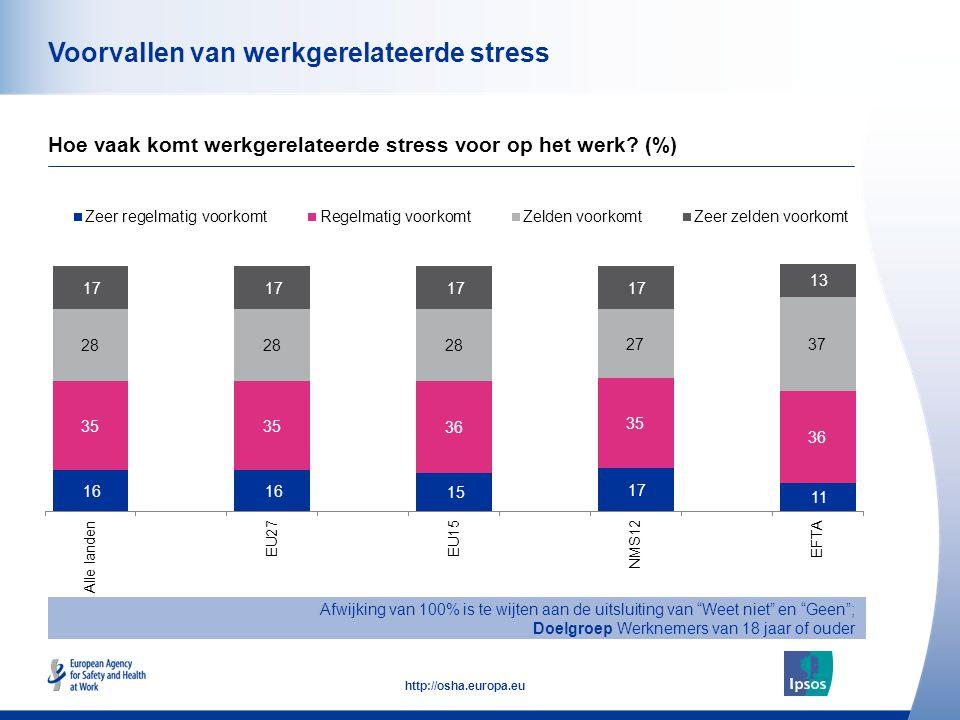 45 http://osha.europa.eu Voorvallen van werkgerelateerde stress Hoe vaak komt werkgerelateerde stress voor op het werk.