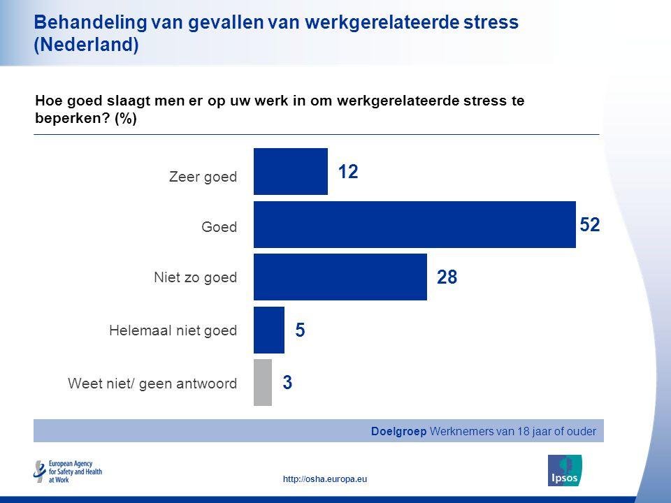 47 http://osha.europa.eu Doelgroep Werknemers van 18 jaar of ouder Behandeling van gevallen van werkgerelateerde stress (Nederland) Zeer goed Goed Niet zo goed Helemaal niet goed Weet niet/ geen antwoord Hoe goed slaagt men er op uw werk in om werkgerelateerde stress te beperken.
