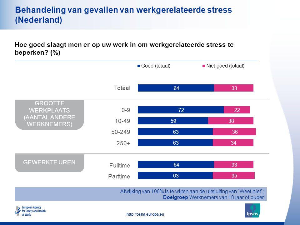 49 http://osha.europa.eu Behandeling van gevallen van werkgerelateerde stress (Nederland) Hoe goed slaagt men er op uw werk in om werkgerelateerde stress te beperken.