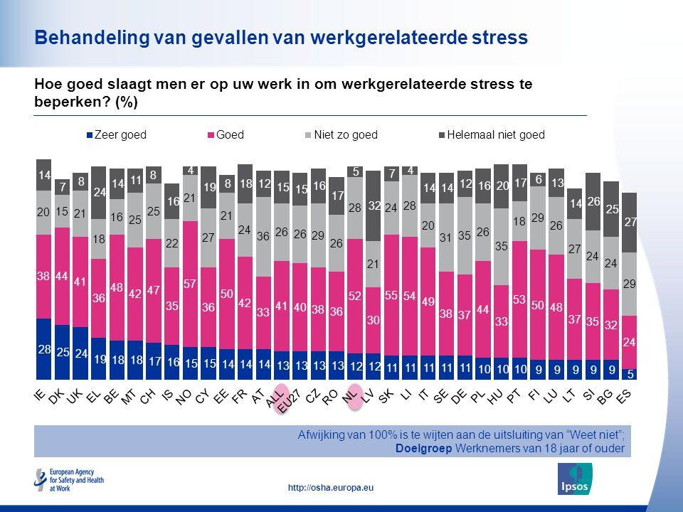 50 http://osha.europa.eu Behandeling van gevallen van werkgerelateerde stress Hoe goed slaagt men er op uw werk in om werkgerelateerde stress te beperken.