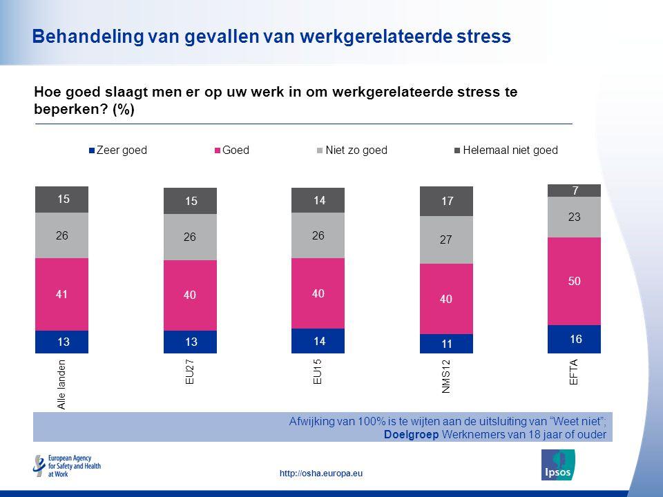 51 http://osha.europa.eu Behandeling van gevallen van werkgerelateerde stress Hoe goed slaagt men er op uw werk in om werkgerelateerde stress te beperken.
