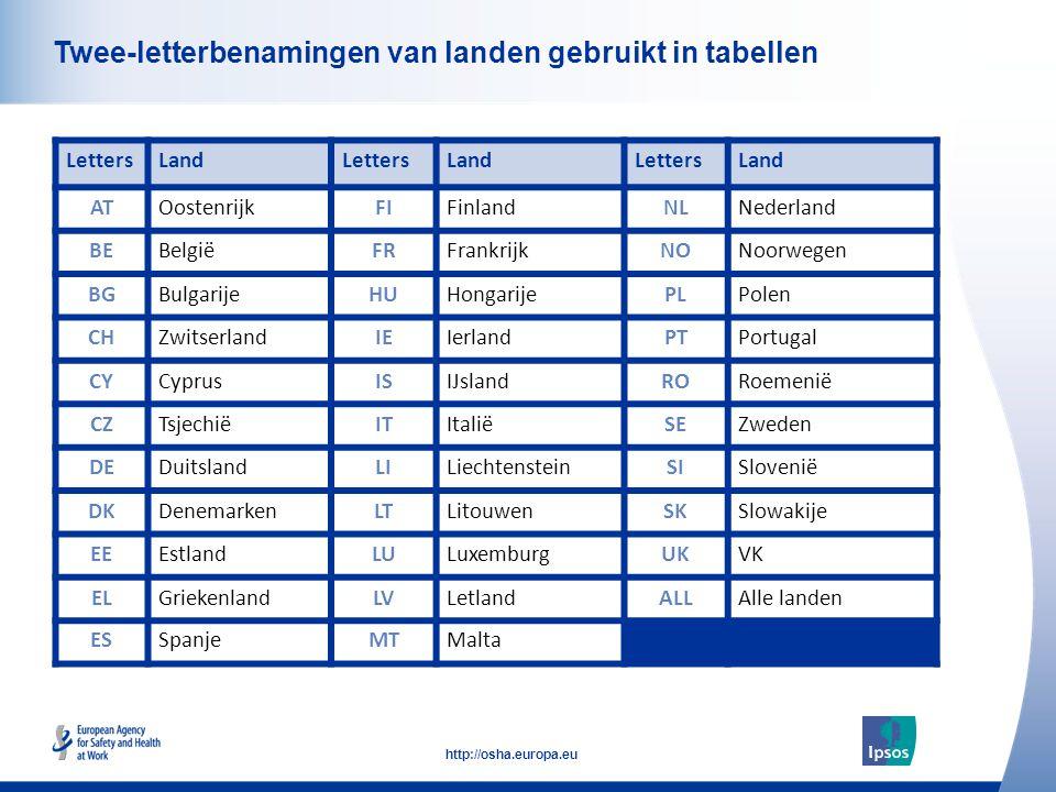 6 http://osha.europa.eu Click to add text here Twee-letterbenamingen van landen gebruikt in tabellen LettersLandLettersLandLettersLand ATOostenrijkFIFinlandNLNederland BEBelgiëFRFrankrijkNONoorwegen BGBulgarijeHUHongarijePLPolen CHZwitserlandIEIerlandPTPortugal CYCyprusISIJslandRORoemenië CZTsjechiëITItaliëSEZweden DEDuitslandLILiechtensteinSISlovenië DKDenemarkenLTLitouwenSKSlowakije EEEstlandLULuxemburgUKVK ELGriekenlandLVLetlandALLAlle landen ESSpanjeMTMalta