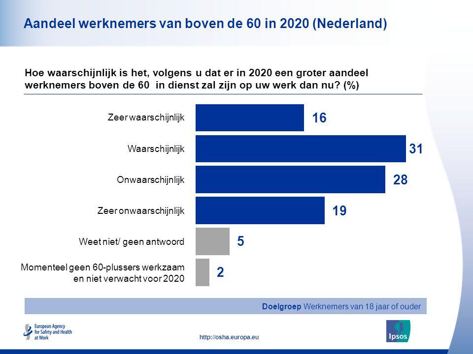 Pan-Europese opiniepeiling over beroepsveiligheid en -gezondheid Resultaten in Europa en Nederland - Mei 2013 Voorvallen van werkgerelateerde stress Veilig en gezond aan 't werk, dat raakt iedereen.