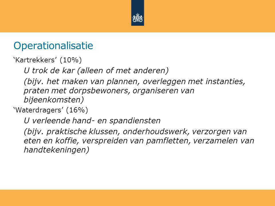 Operationalisatie 'Kartrekkers' (10%) U trok de kar (alleen of met anderen) (bijv.