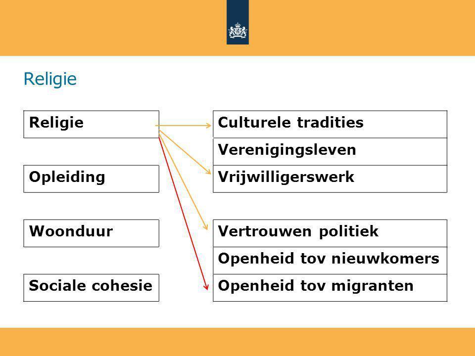Religie Culturele tradities Verenigingsleven OpleidingVrijwilligerswerk WoonduurVertrouwen politiek Openheid tov nieuwkomers Sociale cohesieOpenheid tov migranten