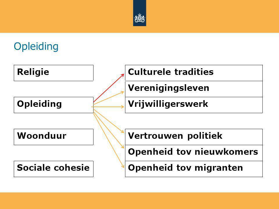 Opleiding ReligieCulturele tradities Verenigingsleven OpleidingVrijwilligerswerk WoonduurVertrouwen politiek Openheid tov nieuwkomers Sociale cohesieOpenheid tov migranten