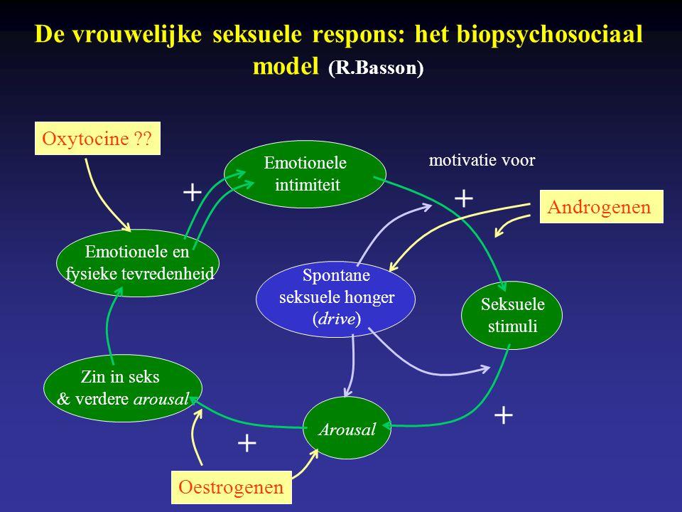 De vrouwelijke seksuele respons: het biopsychosociaal model (R.Basson) Emotionele intimiteit Emotionele en fysieke tevredenheid Zin in seks & verdere arousal Seksuele stimuli Arousal + + motivatie voor + + Spontane seksuele honger (drive) Oxytocine ?.
