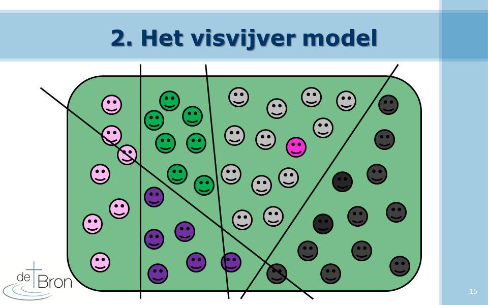 2. Het visvijver model 15