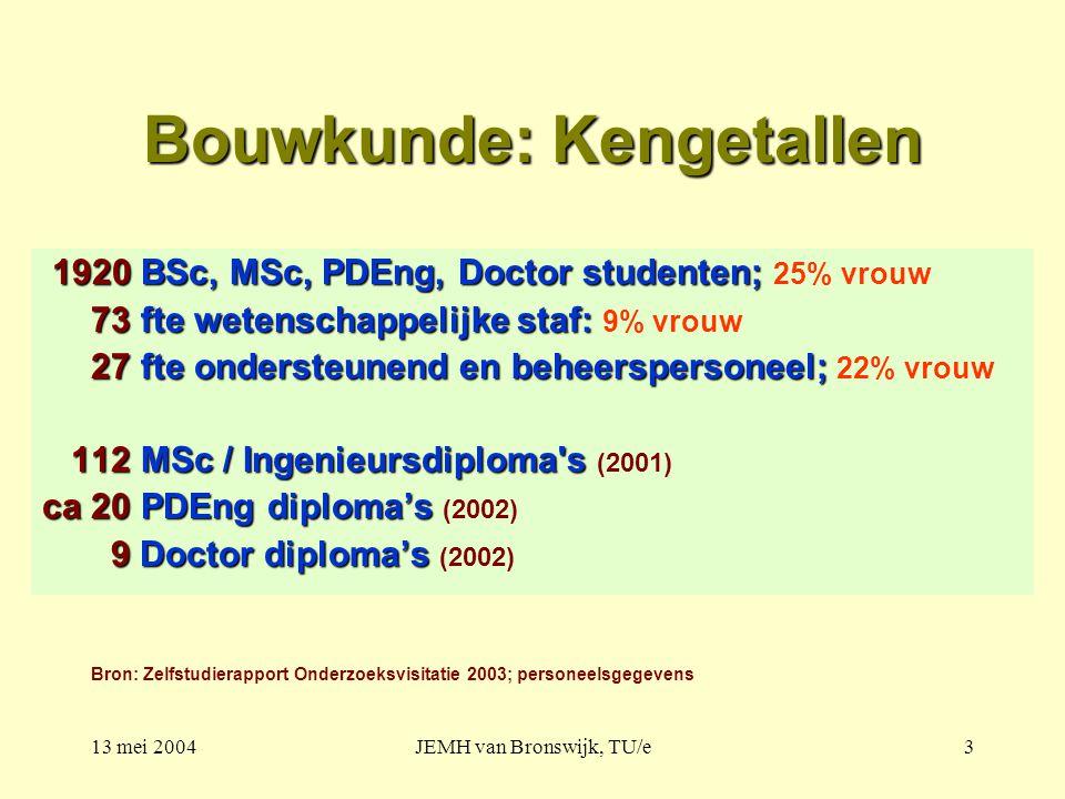 13 mei 2004JEMH van Bronswijk, TU/e3 Bouwkunde: Kengetallen 1920 BSc, MSc, PDEng, Doctor studenten; 1920 BSc, MSc, PDEng, Doctor studenten; 25% vrouw 73 fte wetenschappelijke staf: 73 fte wetenschappelijke staf: 9% vrouw 27 fte ondersteunend en beheerspersoneel; 27 fte ondersteunend en beheerspersoneel; 22% vrouw 112 MSc / Ingenieursdiploma s 112 MSc / Ingenieursdiploma s (2001) ca 20 PDEng diploma's ca 20 PDEng diploma's (2002) 9 Doctor diploma's 9 Doctor diploma's (2002) Bron: Zelfstudierapport Onderzoeksvisitatie 2003; personeelsgegevens