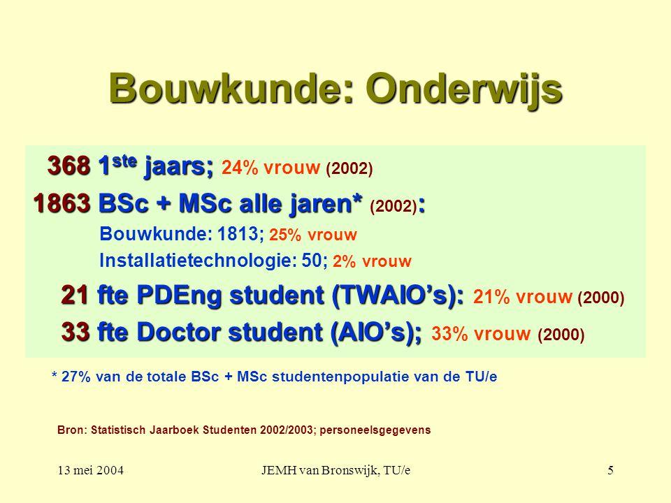 13 mei 2004JEMH van Bronswijk, TU/e5 Bouwkunde: Onderwijs 368 1 ste jaars; 368 1 ste jaars; 24% vrouw (2002) 1863 BSc + MSc alle jaren* : 1863 BSc + MSc alle jaren* (2002) : Bouwkunde: 1813; 25% vrouw Installatietechnologie: 50; 2% vrouw 21 fte PDEng student (TWAIO's): 21 fte PDEng student (TWAIO's): 21% vrouw (2000) 33 fte Doctor student (AIO's); 33 fte Doctor student (AIO's); 33% vrouw (2000) Bron: Statistisch Jaarboek Studenten 2002/2003; personeelsgegevens * 27% van de totale BSc + MSc studentenpopulatie van de TU/e