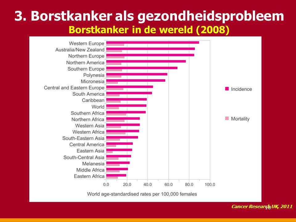 3. Borstkanker als gezondheidsprobleem Borstkanker in de wereld (2008) Cancer Research UK, 2011 10