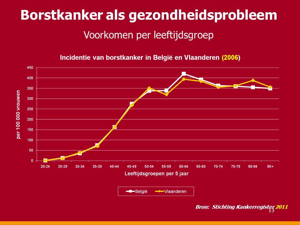 Borstkanker als gezondheidsprobleem Voorkomen per leeftijdsgroep Bron: Stichting Kankerregister 2011 13