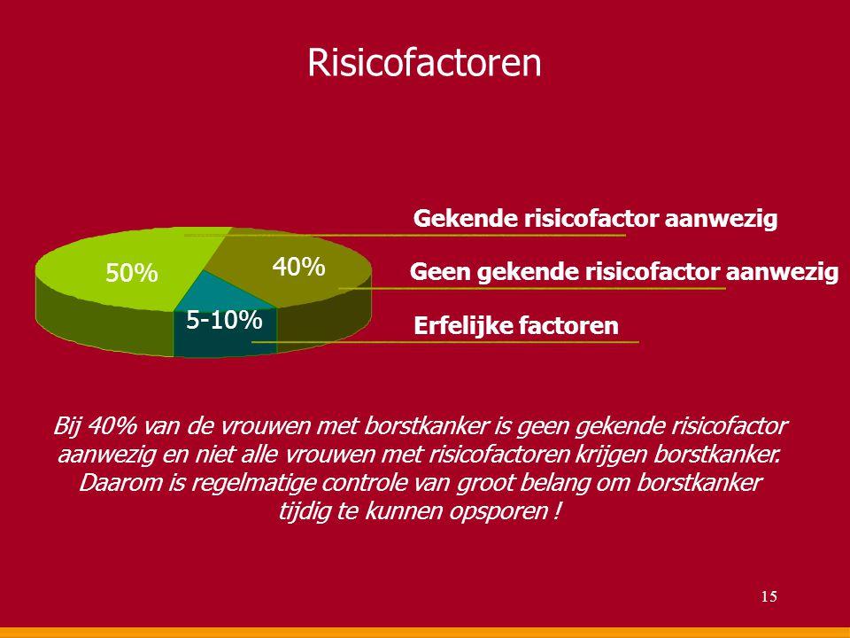 Risicofactoren 50% 40% 5-10% Gekende risicofactor aanwezig Geen gekende risicofactor aanwezig Erfelijke factoren Bij 40% van de vrouwen met borstkanke