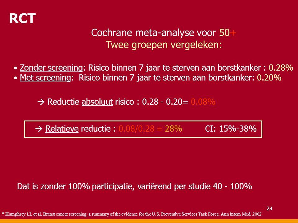 Cochrane meta-analyse voor 50+ Twee groepen vergeleken: Zonder screening: Risico binnen 7 jaar te sterven aan borstkanker : 0.28% Met screening: Risic