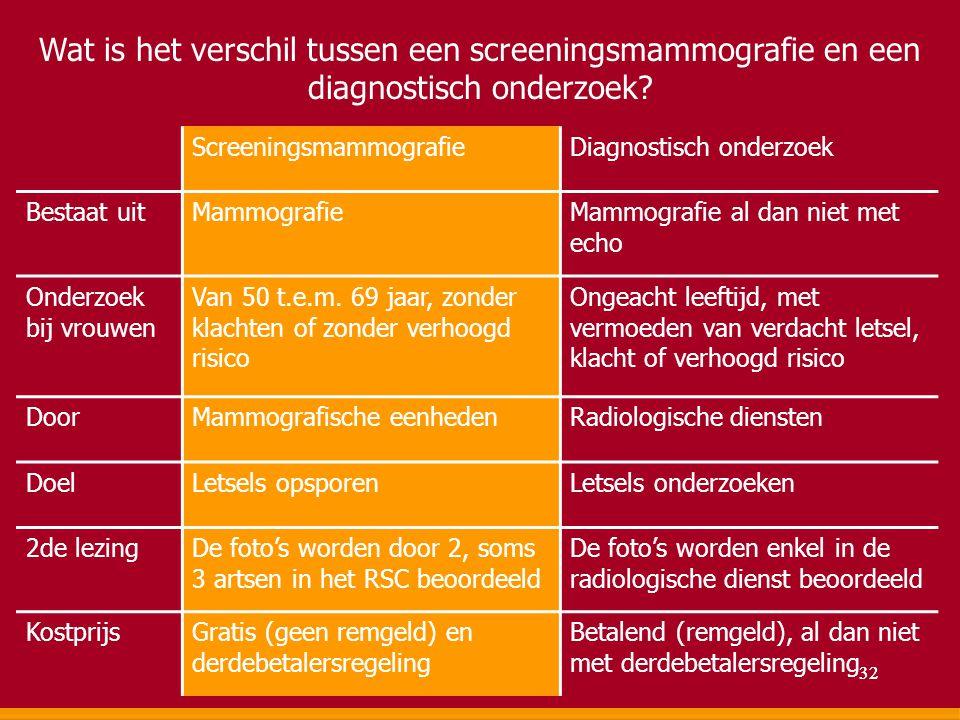 Wat is het verschil tussen een screeningsmammografie en een diagnostisch onderzoek? ScreeningsmammografieDiagnostisch onderzoek Bestaat uitMammografie